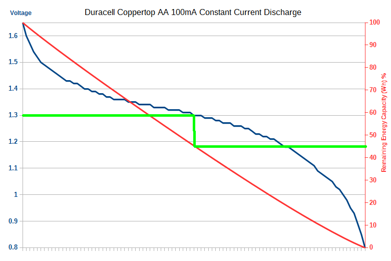 Duracell Coppertop AA battery energy capacity remaining graph for a constant current discharge of 100mA
