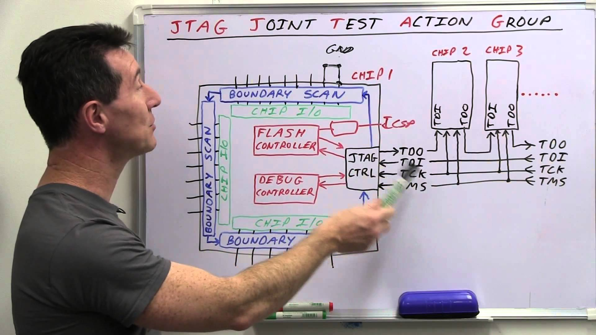 EEVblog #499 – What is JTAG and Boundary Scan?